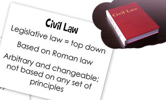 Civil Law | Lawyers in Delhi
